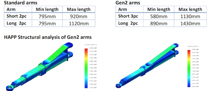 Gen 2 arms comparison